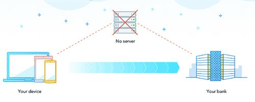outbank - Grafik verschlüsselte Kommunikation in SSL von Anwendung zu Bank