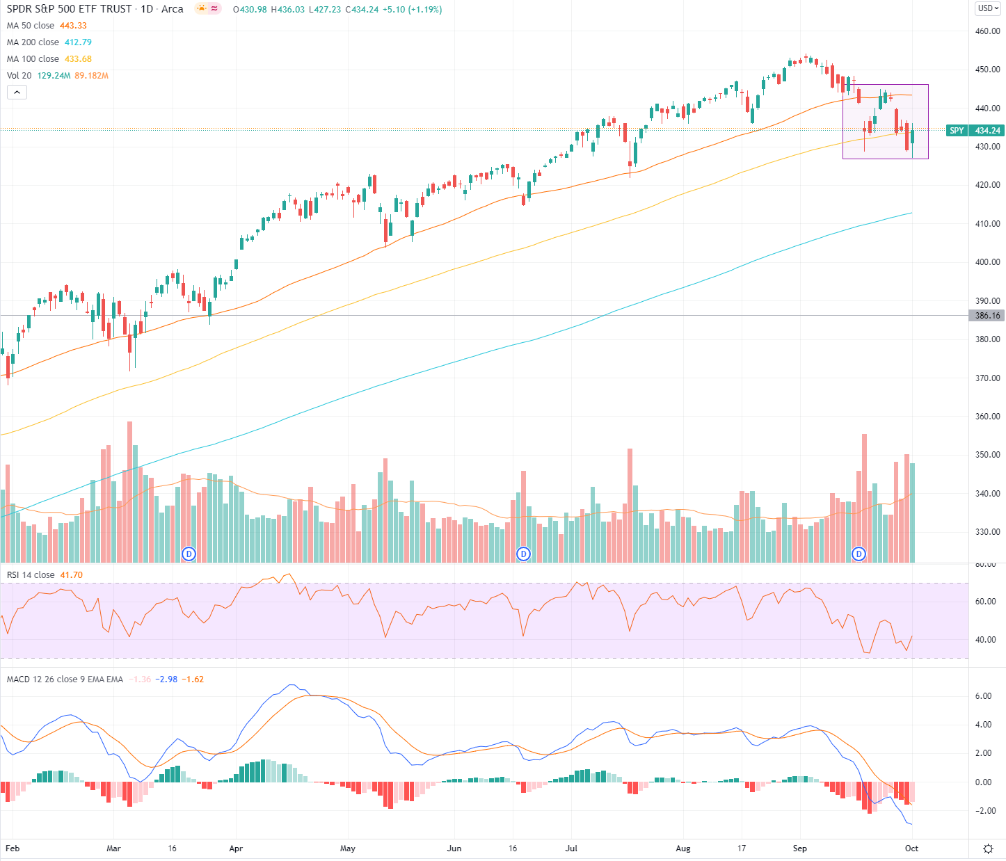 SPDR S&P 500 Chart Oktober 2021