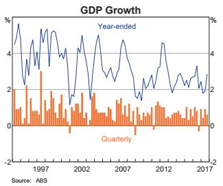 GDP Growth Australia years 1997 to 2017