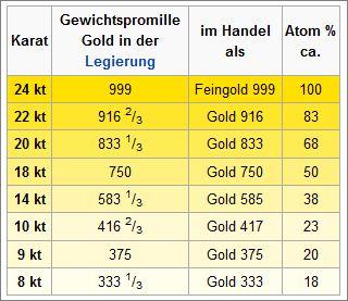 Goldlegierungen für den Handel in Karat, Feingold, Atom